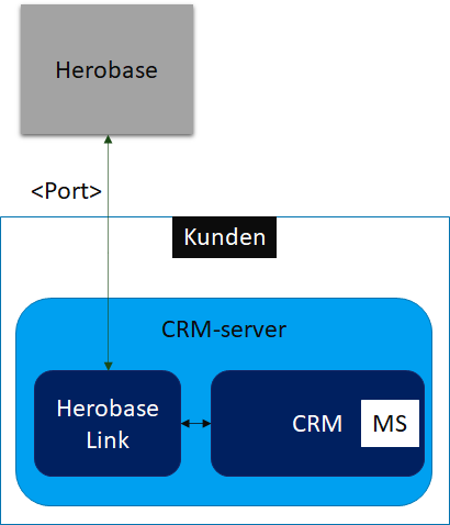 Herobaselink infrastruktur