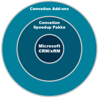Microsoft Dynamics Ce