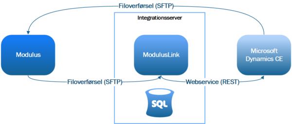 ModulusLink - Infrastruktur